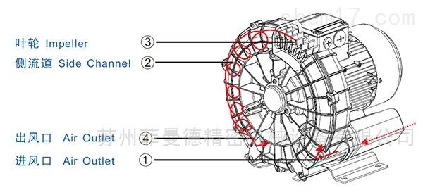 高压风机的工作原理及使用需知
