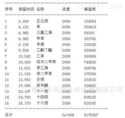 16种TVOC混合标准溶液 气相色谱专用