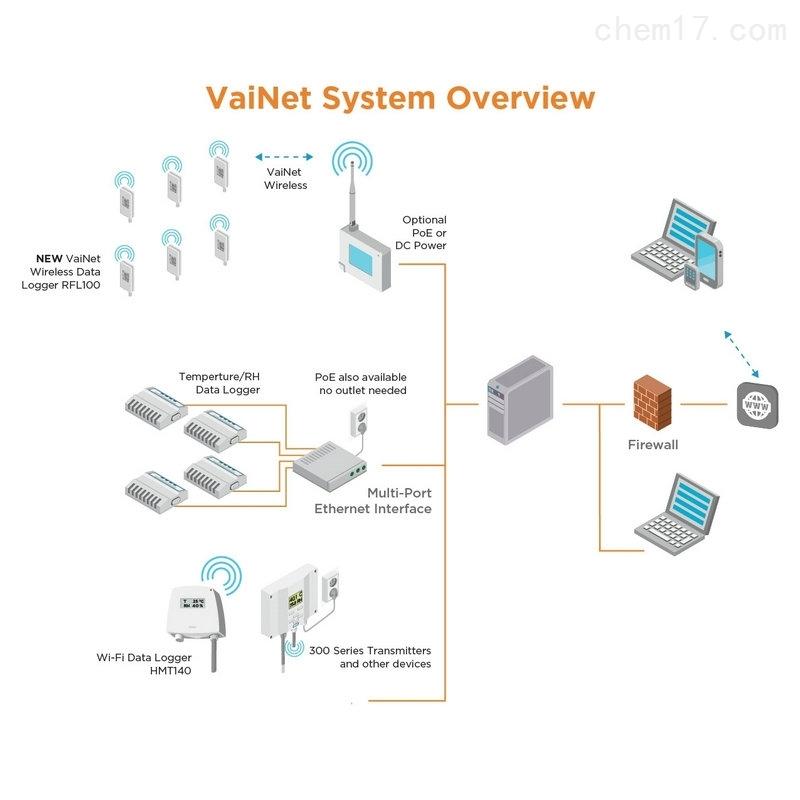 维萨拉 VAISALA 连续监测系统