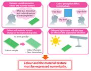 Color measurement颜色检测的重要性
