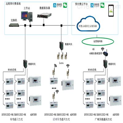 ACREL-RFMS预付费售电管理系统