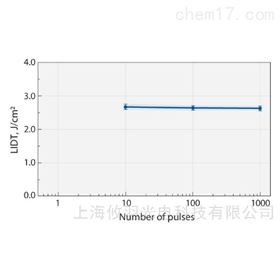 Eksma 适用于皮秒应用的高功率激光反射镜