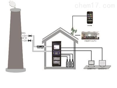 环境空气挥发性有机物在线监测系统
