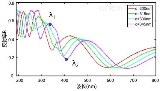 不同厚度薄膜的反射光谱.png