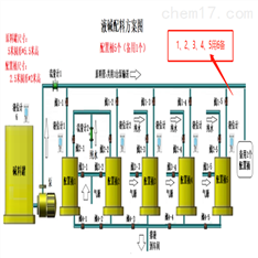 WDK触控自动加水配料系统