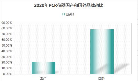 """2020年PCR仪新品盘点——国外品牌占据过半江山 国内品牌探索""""分羹""""捷径"""
