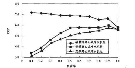 磁悬浮变频离心冷水机组的节能效果对比分析