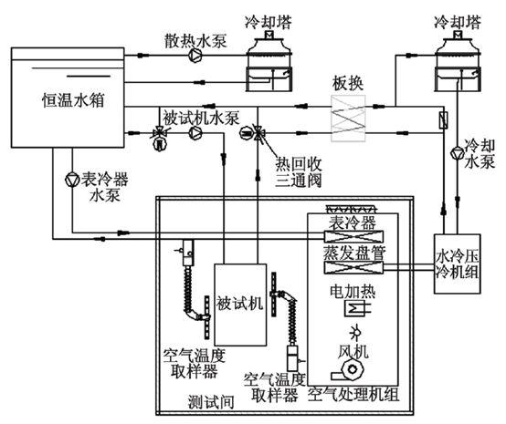 风冷冷(热)水机组节能型性能