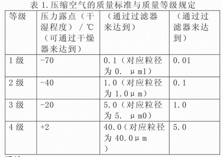 压缩空气质量标准