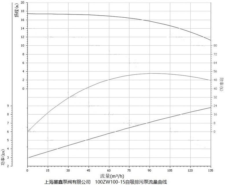 100ZW100-15自吸泵性能曲线