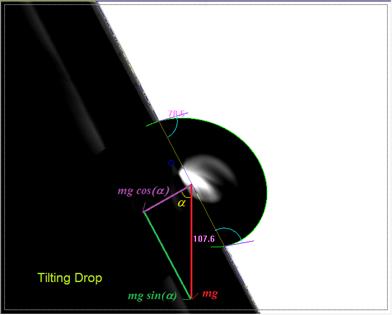 接触角测量仪测量图