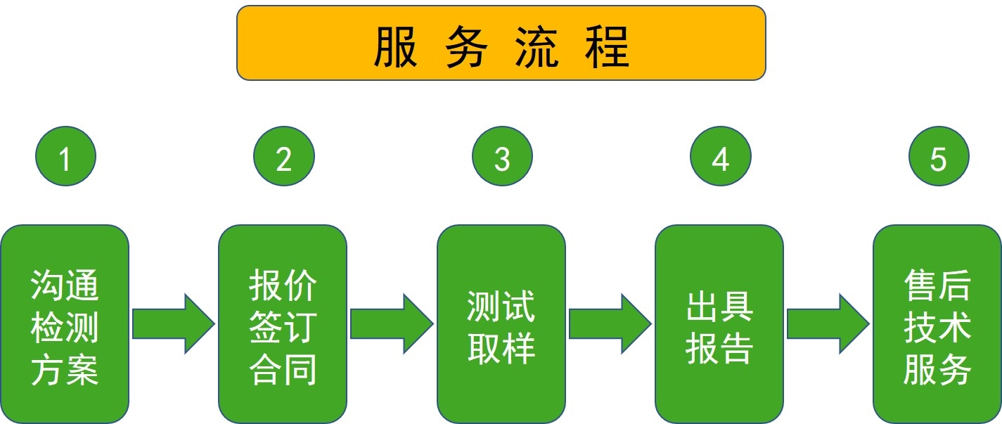 <strong><strong><strong>湿热灭菌器性能验证</strong></strong></strong>