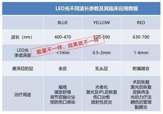 LED光动力治疗症状