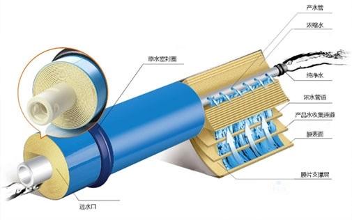 反渗透RO膜