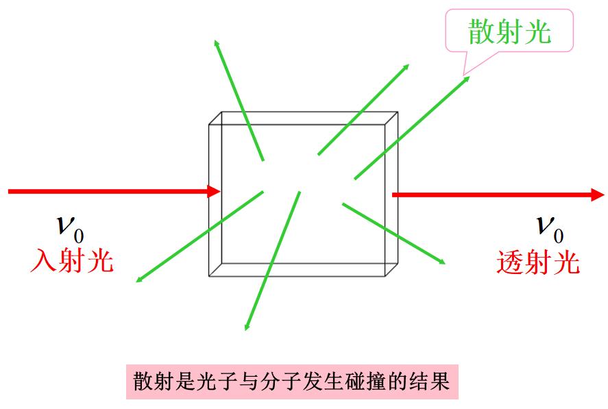 拉曼光谱仪原理
