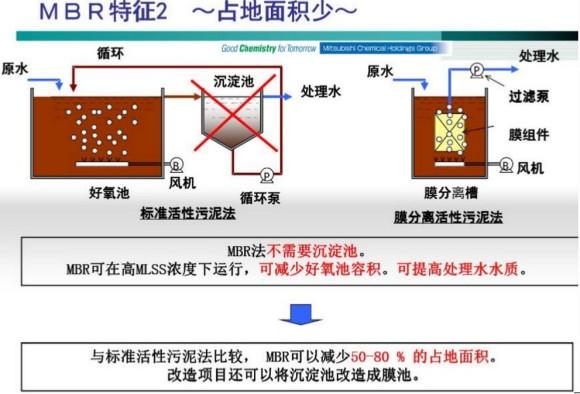 进口MBR膜特征2
