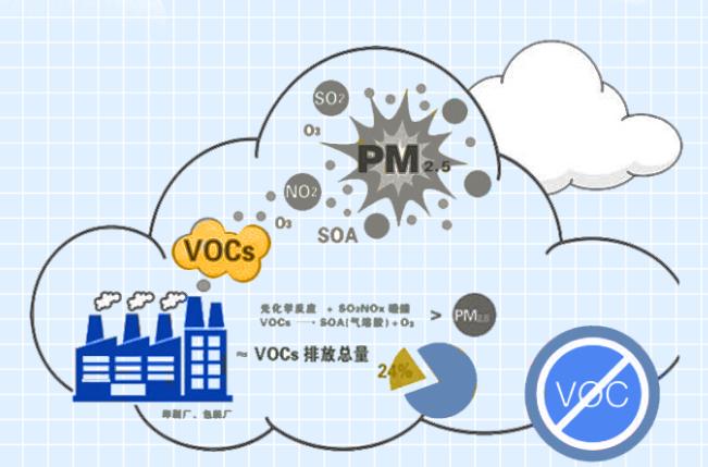 VOC气体的防治