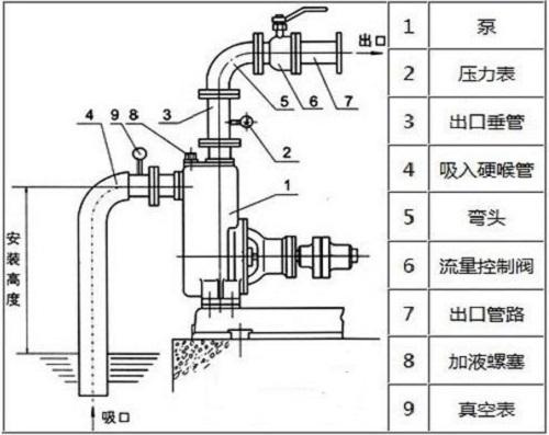 自吸泵安裝圖