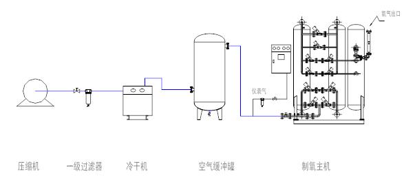 工艺流程简图