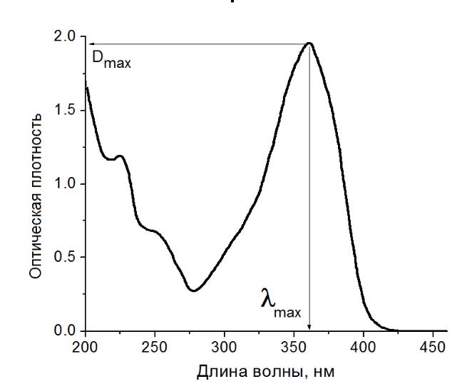 标准曲线定量分光光度法