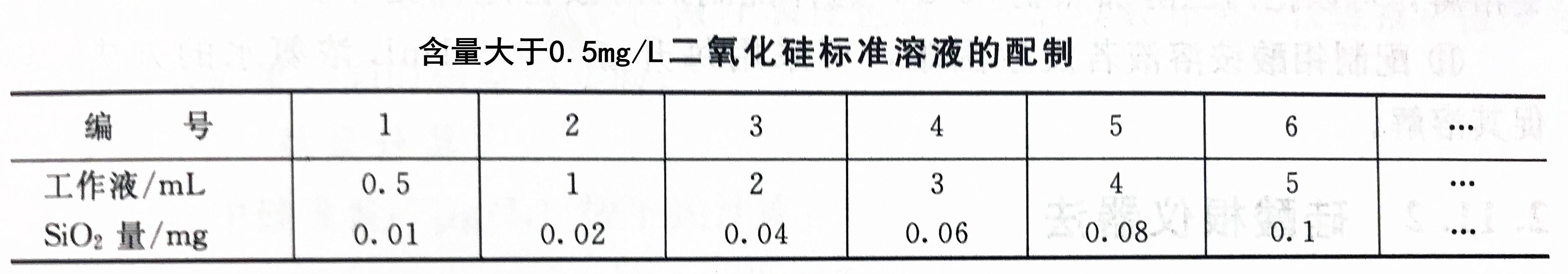 含量小于0.5mg/L二氧化硅标准溶液
