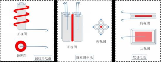 GB/T36276-2018 热失控试验加热装置示意图
