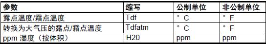DMT143参数
