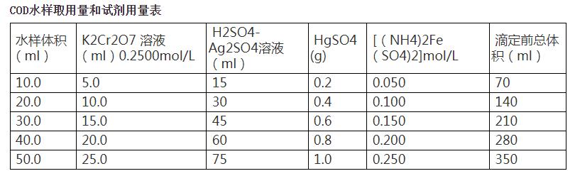 COD水样取用量和试剂用量表