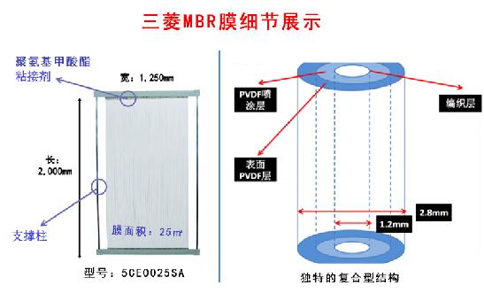 三菱MBR膜.png