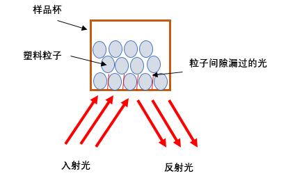 粒子黄度示意图.png
